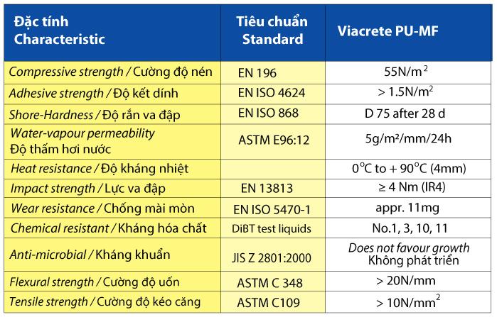 VIACRETE PU-MF | Nhat Hoa Co LTD