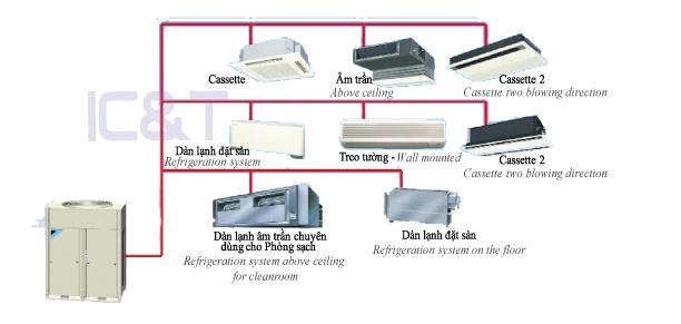 Hệ thống HVAC VRV